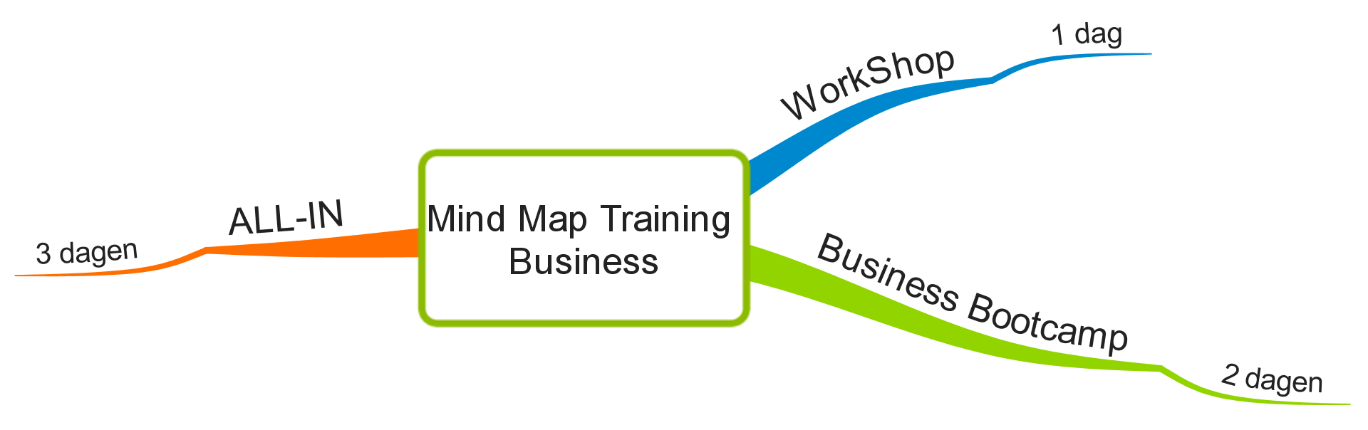 Mind Map Training Business