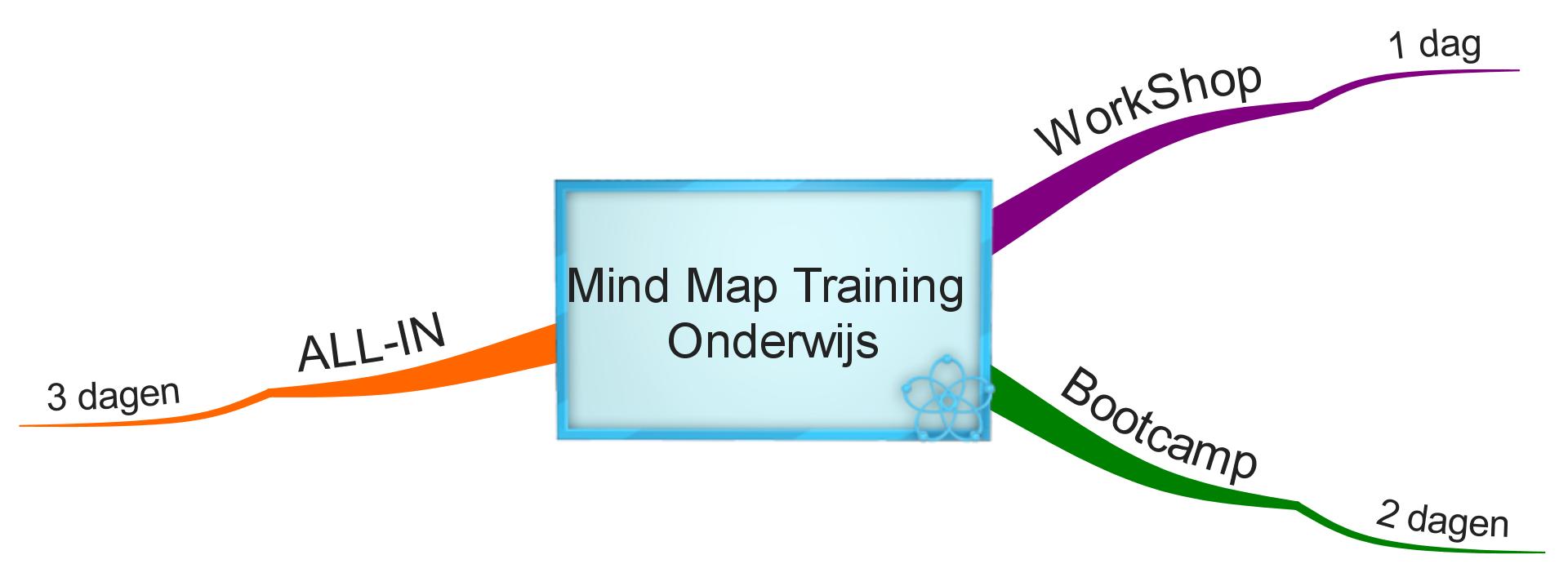 Mind Map Training Onderwijs