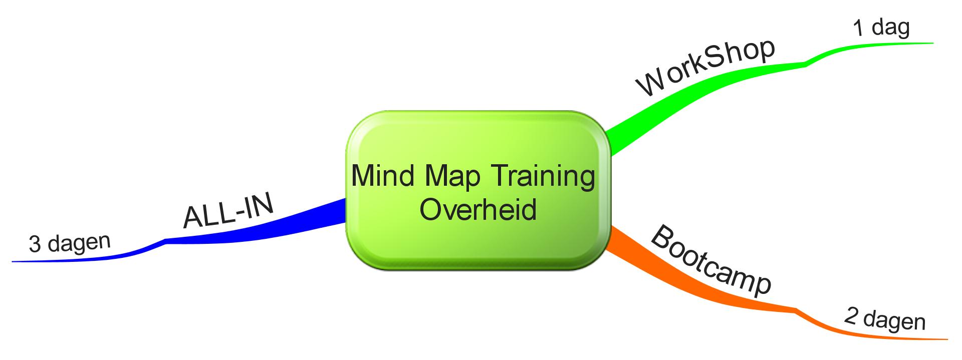 Mind Map Training Overheid