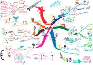 7 Habits-Stephen Covey door MindMap.nl