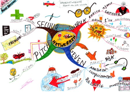 MindMap Business-netwerken door MindMap.nl