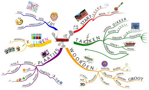 Regels van het Mind Mappen via MindMap.nl