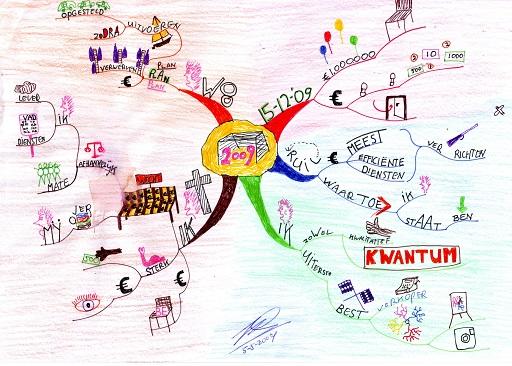 Voorbeeld doelen stellen in een MindMap via MindMap.nl